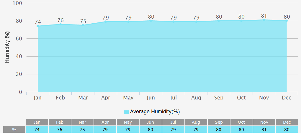 Average Humidity Graph for Colombo