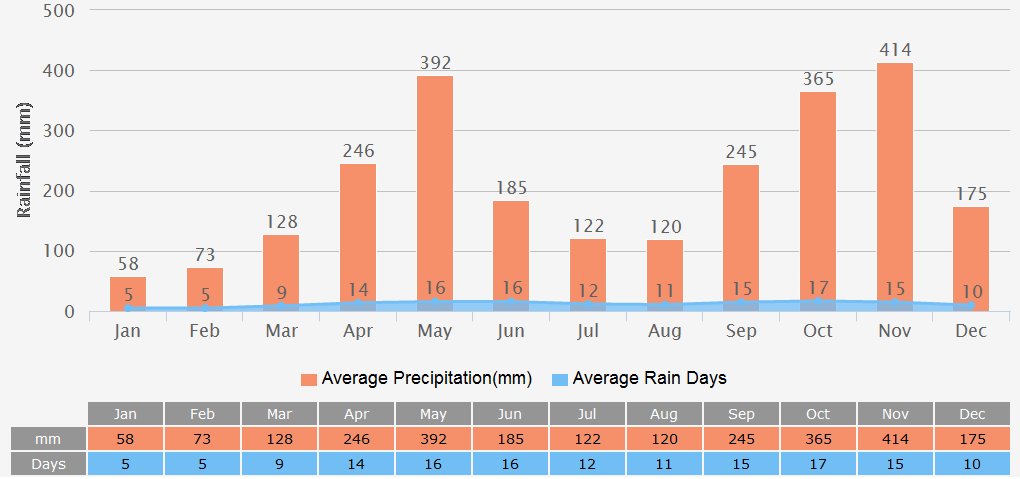 Average Rainfall Graph for Colombo