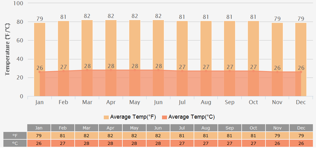 Average Temperatures Graph for Colombo