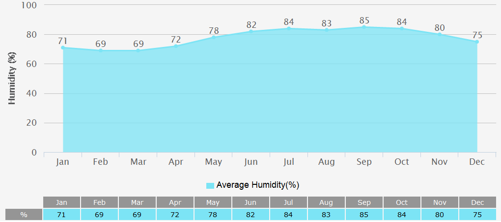 Average Humidity Graph for Ho chi minh City