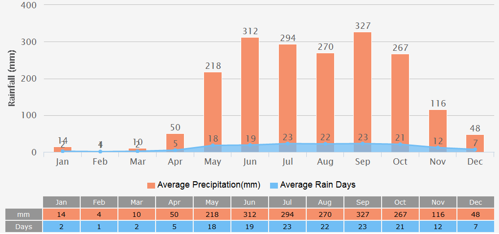 Average Rainfall Graph for Ho chi minh City